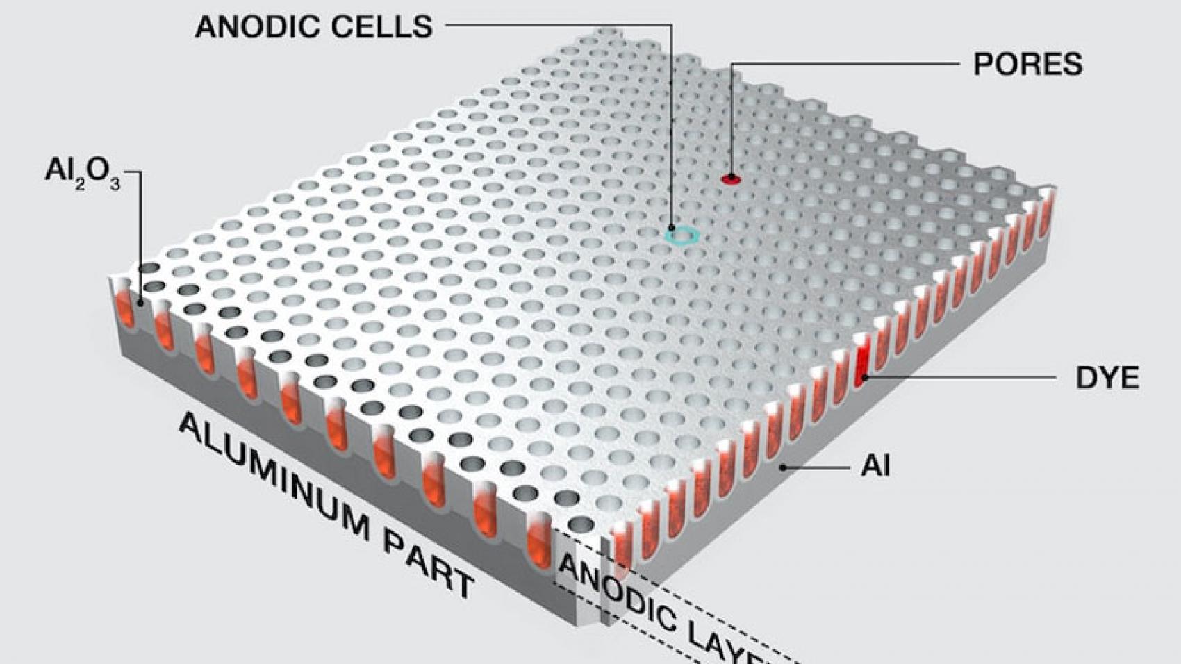 چگونه فلز آلومینیوم هارد آنادایز می شود؟